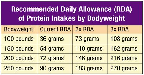 RDA_Protein_intake_09-17